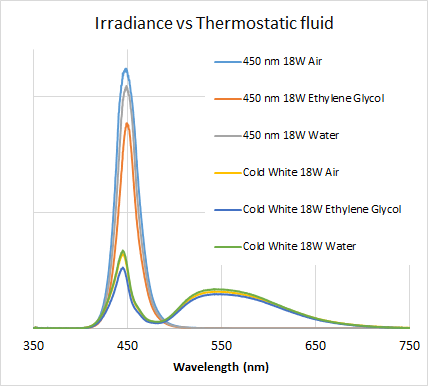fluid spectrum