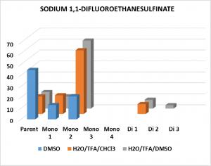 DFES-solvent