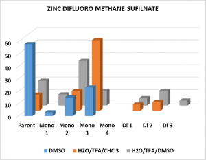DFMS-solvent
